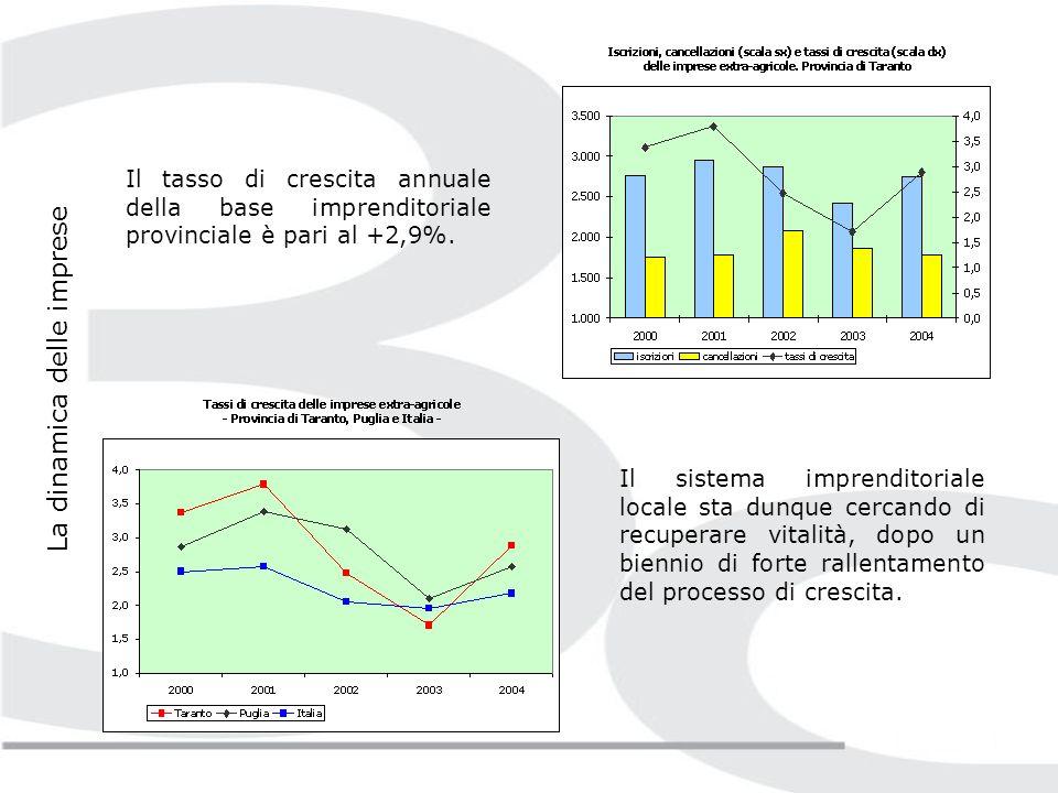 Alla fine del 2004, le imprese attive extra-agricole nella provincia di Taranto raggiungono le 27,9 mila unità, pari all81,4% delle imprese registrate presso la Camera di Commercio.