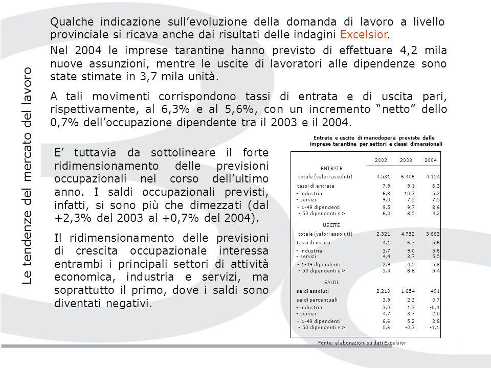 Nel 2004, lISTAT ha stimato – nella provincia di Taranto – 168 mila occupati e 27 mila persone in cerca di occupazione, per un ammontare di forze lavoro pari a 195 mila unità ed un tasso di attività del 49,2%, quasi 4 punti in meno della media regionale e oltre 13 punti al di sotto della media nazionale.