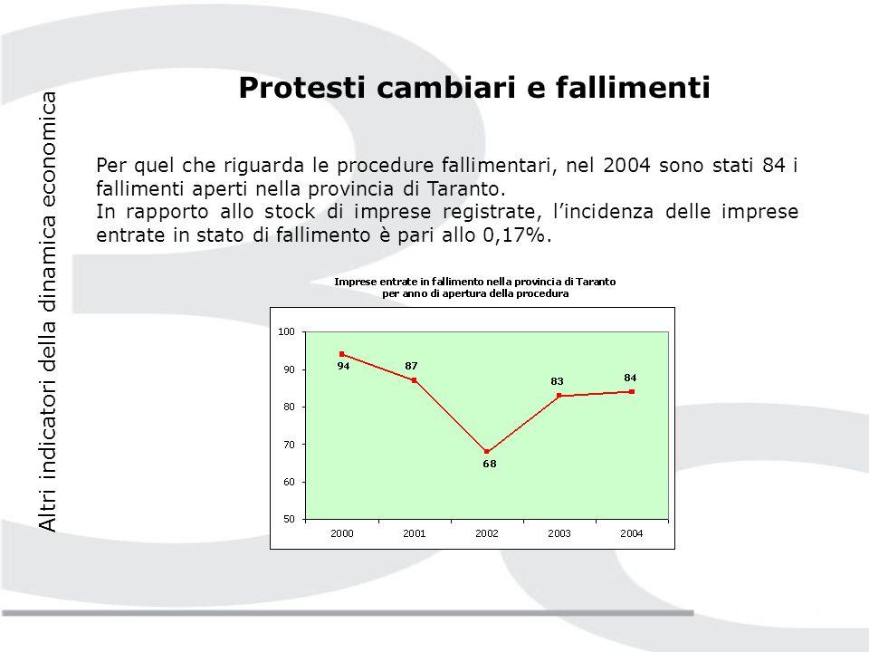 Altri indicatori della dinamica economica Protesti cambiari e fallimenti Nel corso del 2004 i protesti cambiari elevati a individui e imprese residenti nella provincia di Taranto hanno registrato una flessione (-27% rispetto al 2003).