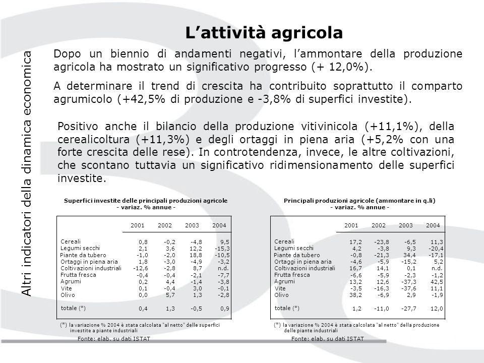 Altri indicatori della dinamica economica Lattività turistica La componente nazionale della domanda (85% circa delle presenze complessive) ha subito un calo marcato (-10,0%), mentre la domanda estera ha evidenziato una forte espansione (+39,0%).