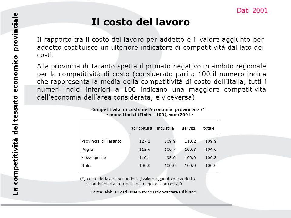 Il costo del lavoro Considerato uguale a 100 il numero indice che rappresenta il costo del lavoro medio per ogni addetto italiano, a Taranto tale indice scende a 86,3, risultando inferiore di circa il 13% rispetto alla media nazionale.