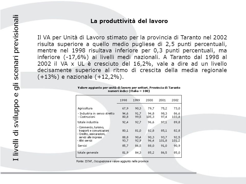 La produttività del lavoro Il VA per Unità di Lavoro stimato per la provincia di Taranto nel 2002 risulta superiore a quello medio pugliese di 2,5 punti percentuali, mentre nel 1998 risultava inferiore per 0,3 punti percentuali, ma inferiore (-17,6%) ai livelli medi nazionali.