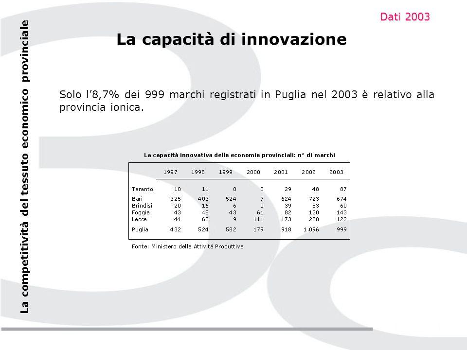 La competitività del tessuto economico provinciale La capacità di innovazione Delle 94 domande per invenzioni depositate in Puglia nel 2003, soltanto 5 provengono dalla provincia di Taranto (ma erano solo 2 nel 2002).