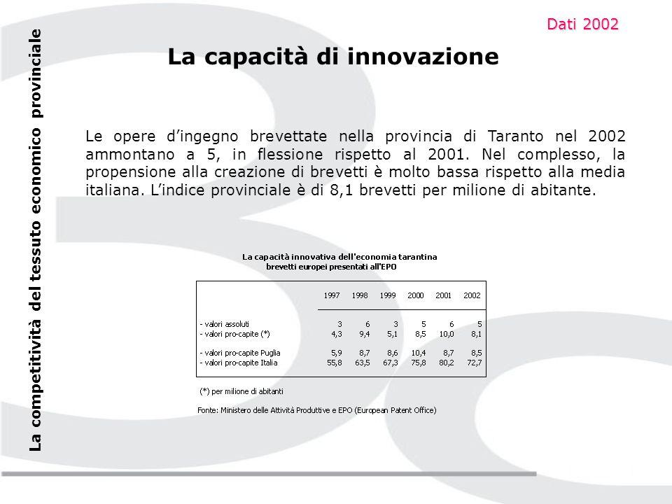 La competitività del tessuto economico provinciale La capacità di innovazione Solo l8,7% dei 999 marchi registrati in Puglia nel 2003 è relativo alla provincia ionica.