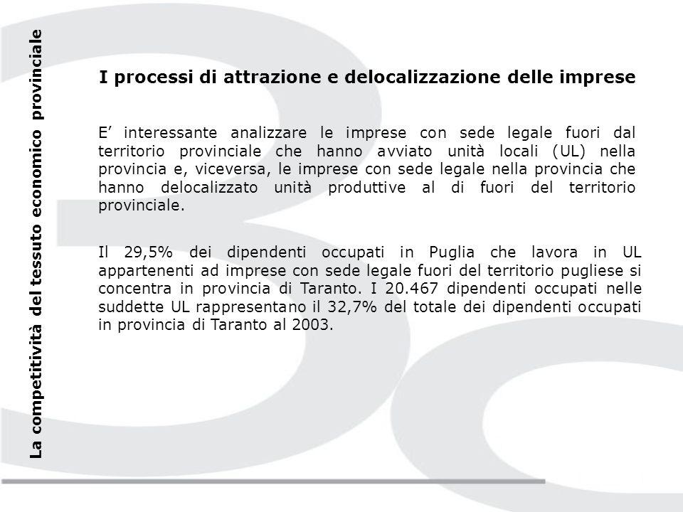 La competitività del tessuto economico provinciale La capacità di innovazione Le opere dingegno brevettate nella provincia di Taranto nel 2002 ammontano a 5, in flessione rispetto al 2001.