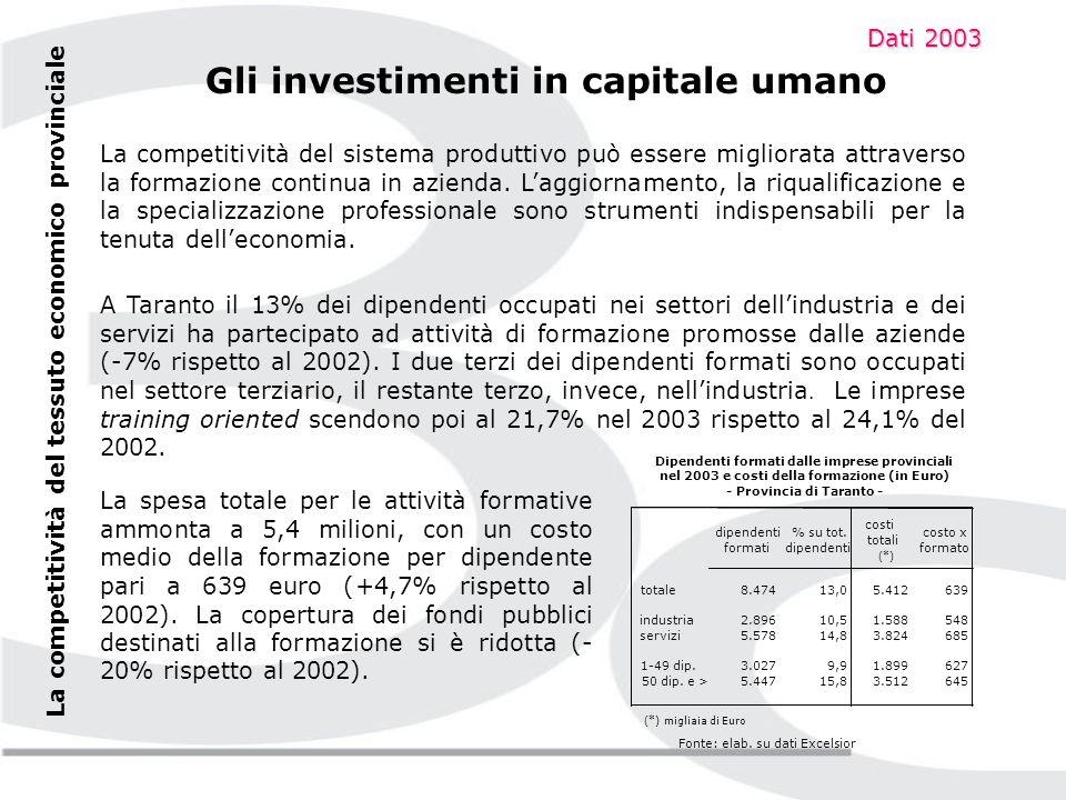 Gli addetti delle imprese in gruppo sono pari a 14.927 unità (+65% rispetto al 2000); essi rappresentano il 13,8% degli addetti regionali occupati nelle imprese in gruppo e il 17% del totale degli addetti occupati in provincia di Taranto.