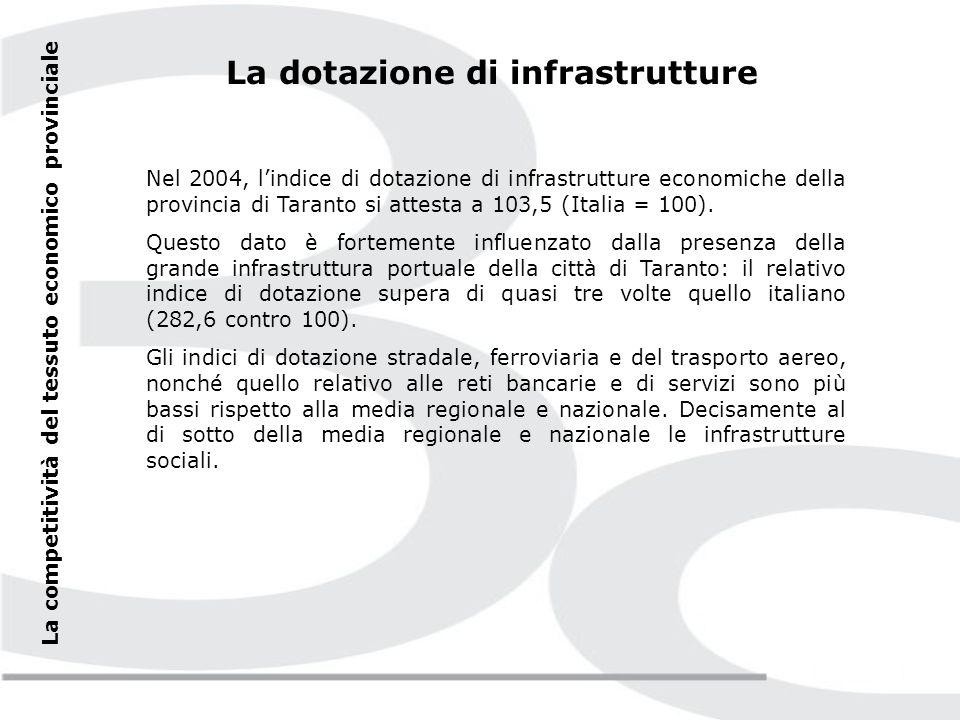 La competitività del tessuto economico provinciale La dotazione di infrastrutture Un elemento chiave per migliorare la competitività del sistema delle imprese è costituito dalla dotazione infrastrutturale del territorio.