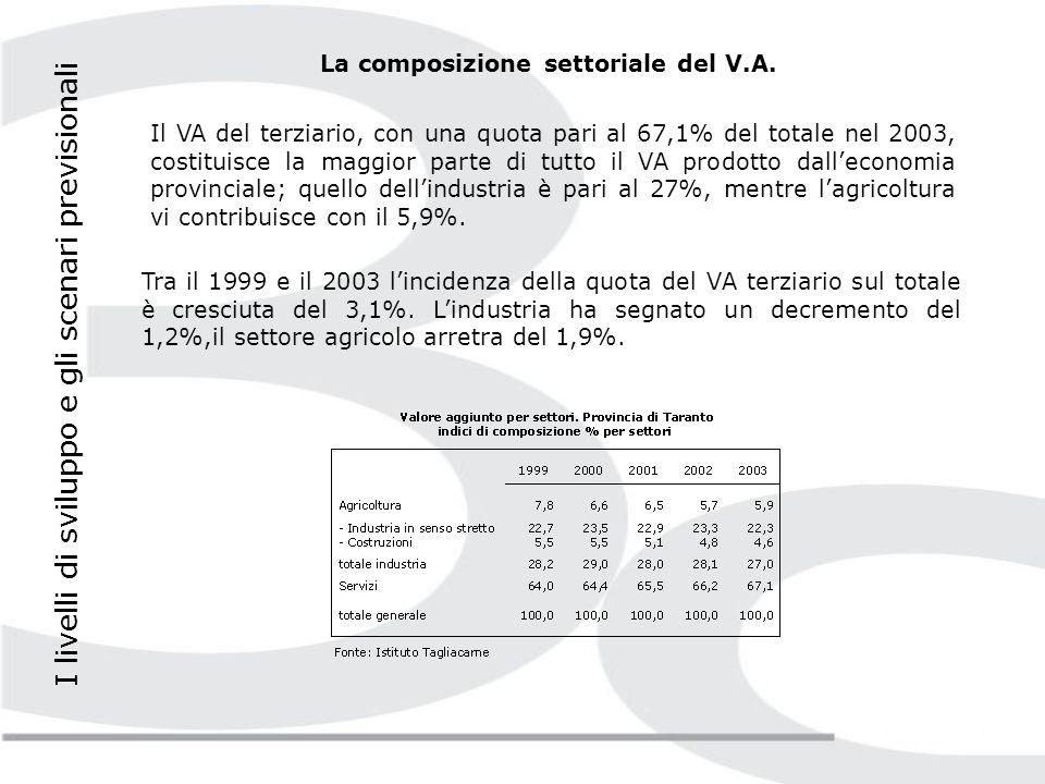 I livelli di sviluppo e gli scenari previsionali La composizione settoriale del V.A.