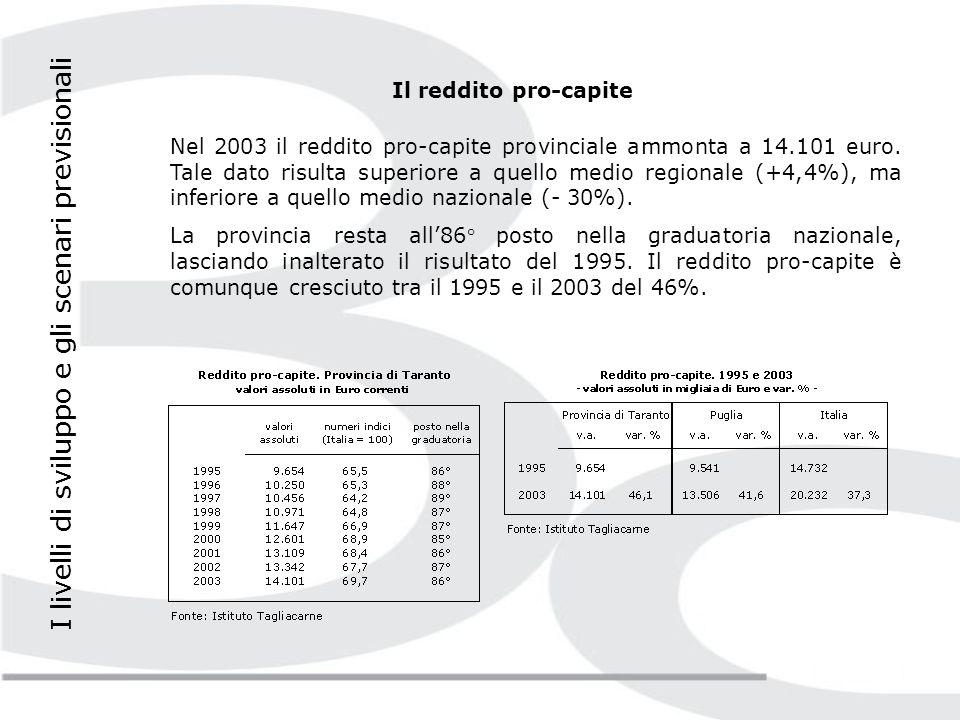 La competitività del tessuto economico provinciale La dotazione di infrastrutture Nel 2004, lindice di dotazione di infrastrutture economiche della provincia di Taranto si attesta a 103,5 (Italia = 100).