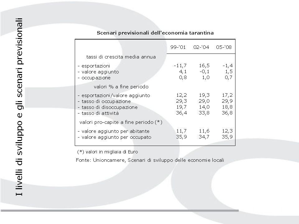 Il volume di interventi della Cassa Integrazione Guadagni a sostegno delle imprese manifatturiere ha registrato un ulteriore ridimensionamento (- 23,2% rispetto al 2003).