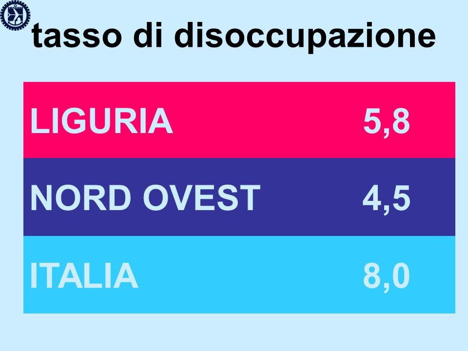 tasso di disoccupazione LIGURIA 5,8 NORD OVEST 4,5 ITALIA 8,0