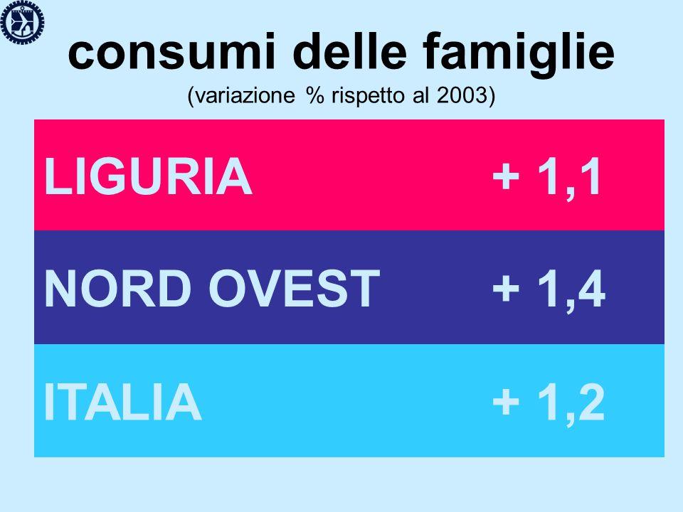 consumi delle famiglie (variazione % rispetto al 2003) LIGURIA+ 1,1 NORD OVEST+ 1,4 ITALIA+ 1,2