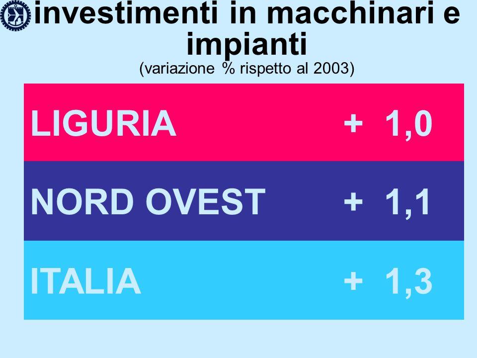 investimenti in macchinari e impianti (variazione % rispetto al 2003) LIGURIA+ 1,0 NORD OVEST+ 1,1 ITALIA+ 1,3