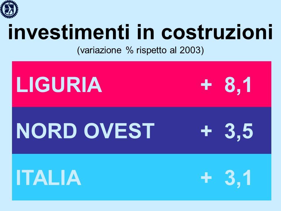 investimenti in costruzioni (variazione % rispetto al 2003) LIGURIA+ 8,1 NORD OVEST+ 3,5 ITALIA+ 3,1