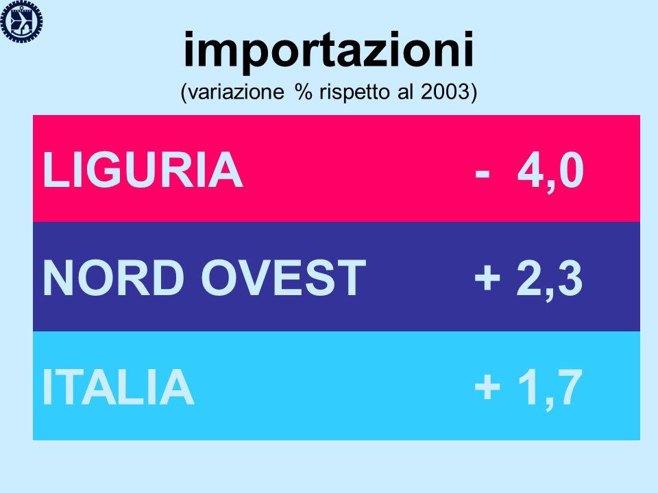 importazioni (variazione % rispetto al 2003) LIGURIA- 4,0 NORD OVEST+ 2,3 ITALIA+ 1,7
