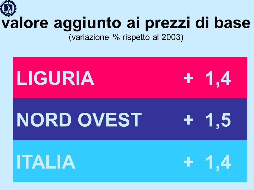 valore aggiunto ai prezzi di base (variazione % rispetto al 2003) LIGURIA+ 1,4 NORD OVEST+ 1,5 ITALIA+ 1,4