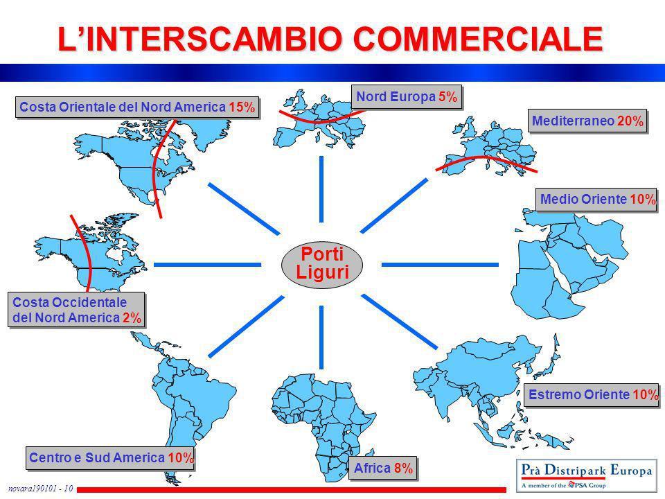 novara190101 - 10 LINTERSCAMBIO COMMERCIALE Mediterraneo 20% Nord Europa 5% Africa 8% Estremo Oriente 10% Medio Oriente 10% Centro e Sud America 10% C