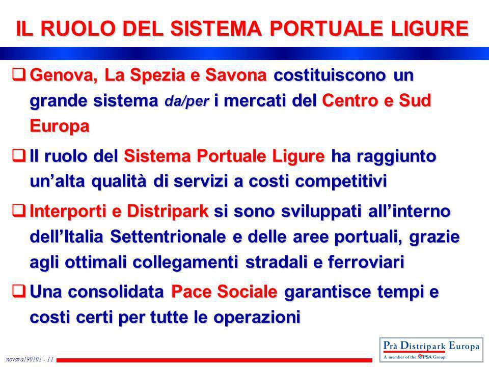 novara190101 - 11 IL RUOLO DEL SISTEMA PORTUALE LIGURE Genova, La Spezia e Savona costituiscono un grande sistema da/per i mercati del Centro e Sud Eu