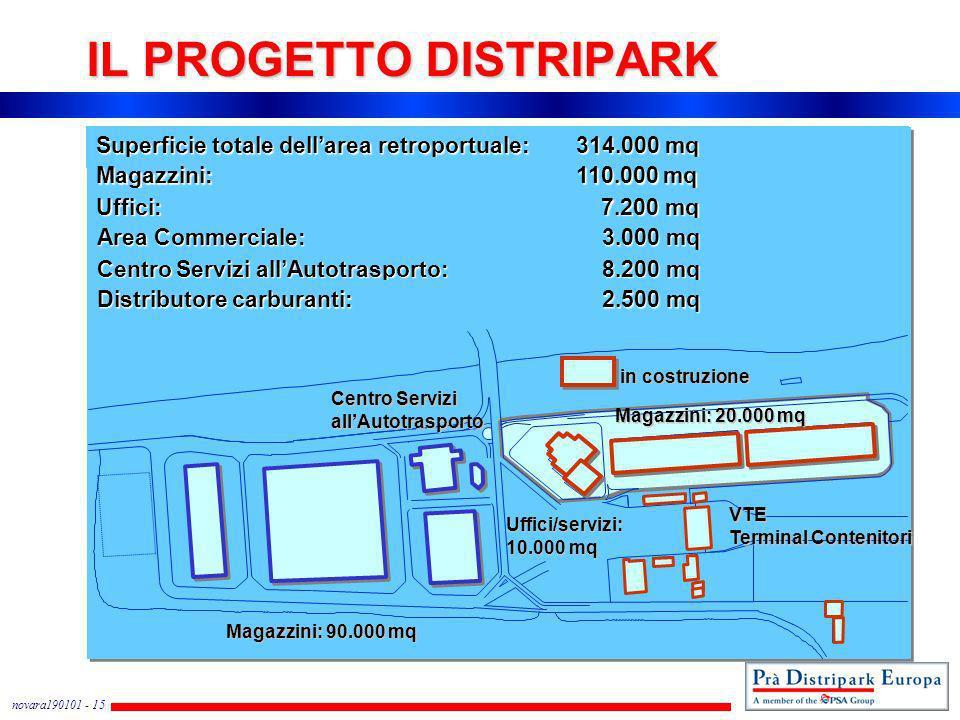 novara190101 - 15 IL PROGETTO DISTRIPARK Superficie totale dellarea retroportuale:314.000 mq Magazzini:110.000 mq Uffici: 7.200 mq Area Commerciale: 3
