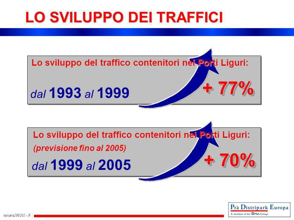 novara190101 - 9 LO SVILUPPO DEI TRAFFICI dal 1993 al 1999 + 77% dal 1999 al 2005 + 70% Lo sviluppo del traffico contenitori nei Porti Liguri: (previs