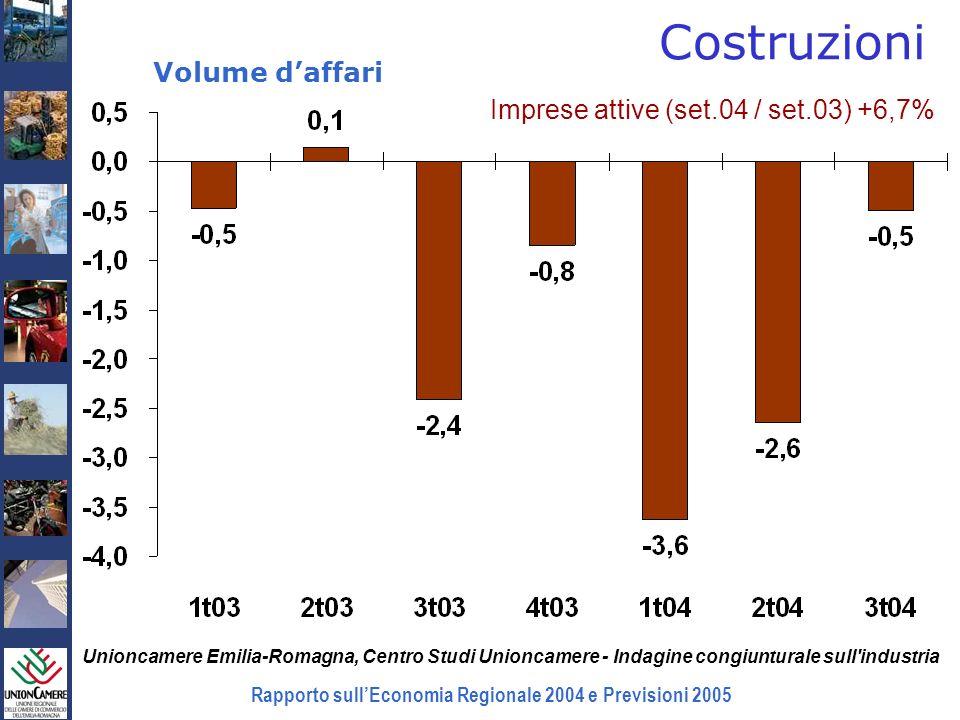 Rapporto sullEconomia Regionale 2004 e Previsioni 2005 Costruzioni Volume daffari Unioncamere Emilia-Romagna, Centro Studi Unioncamere - Indagine cong