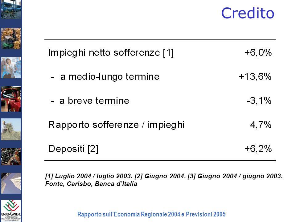 Rapporto sullEconomia Regionale 2004 e Previsioni 2005 Credito [1] Luglio 2004 / luglio 2003. [2] Giugno 2004. [3] Giugno 2004 / giugno 2003. Fonte, C