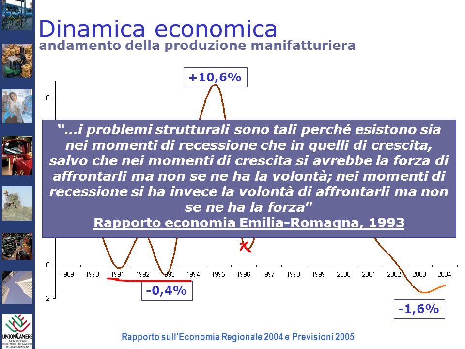 Rapporto sullEconomia Regionale 2004 e Previsioni 2005 andamento della produzione manifatturiera +10,6% +6,1% -1,6% -0,4% …i problemi strutturali sono