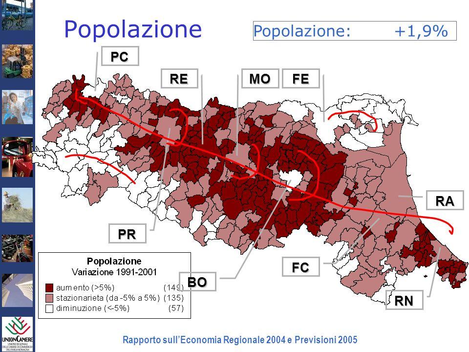 Rapporto sullEconomia Regionale 2004 e Previsioni 2005 Popolazione BO FE RA FC MORE PR PC RN Popolazione:+1,9%