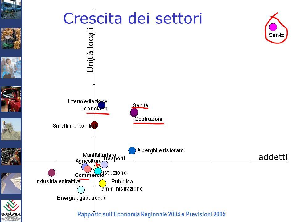 Rapporto sullEconomia Regionale 2004 e Previsioni 2005 Crescita dei settori addetti Unità locali