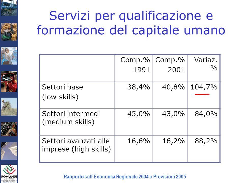 Rapporto sullEconomia Regionale 2004 e Previsioni 2005 Comp.% 1991 Comp.% 2001 Variaz. % Settori base (low skills) 38,4%40,8%104,7% Settori intermedi