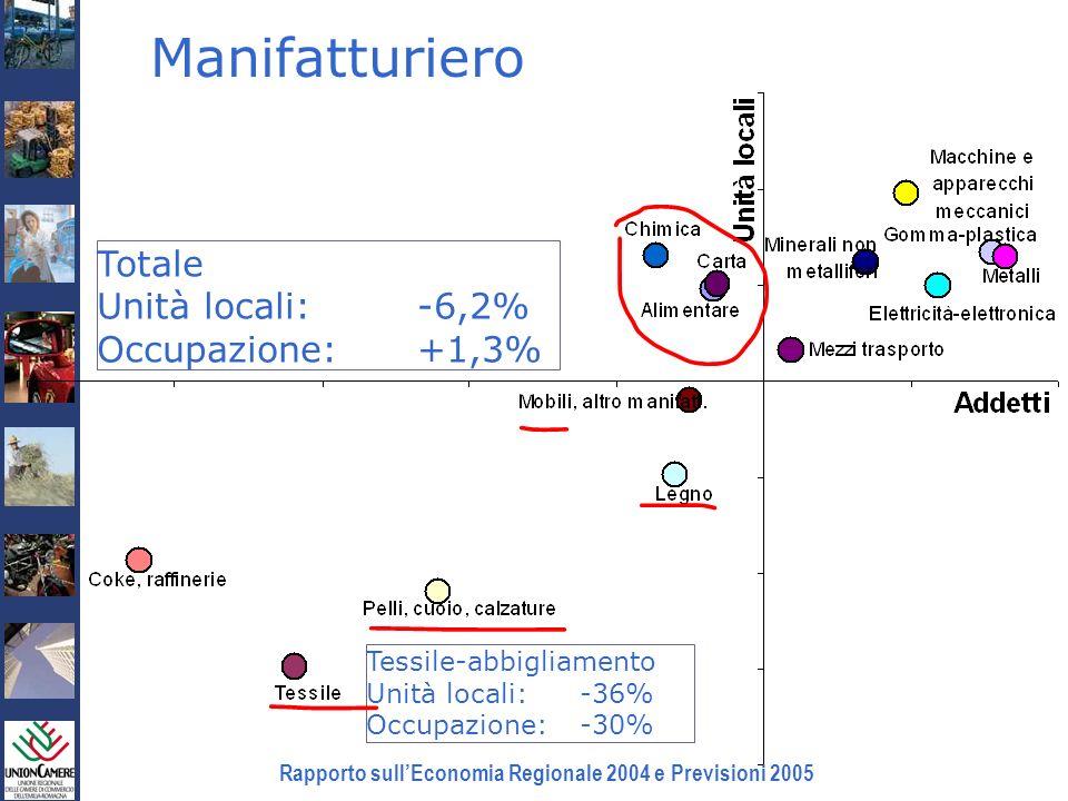 Rapporto sullEconomia Regionale 2004 e Previsioni 2005 Manifatturiero Totale Unità locali:-6,2% Occupazione:+1,3% Tessile-abbigliamento Unità locali:-