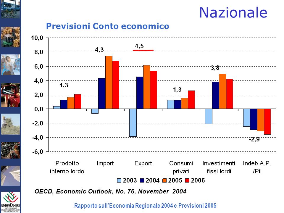 Rapporto sullEconomia Regionale 2004 e Previsioni 2005 Nazionale OECD, Economic Outlook, No.