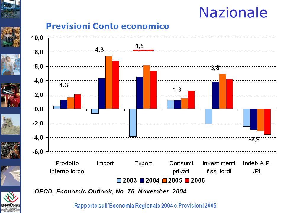 Rapporto sullEconomia Regionale 2004 e Previsioni 2005 Nazionale OECD, Economic Outlook, No. 76, November 2004 Previsioni Conto economico