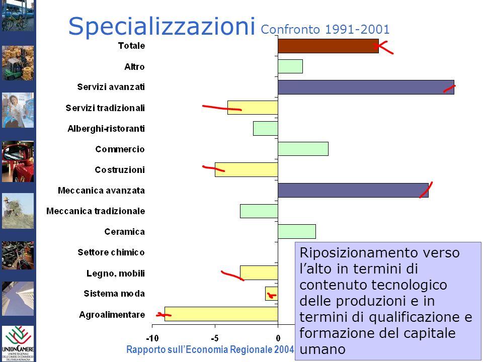 Rapporto sullEconomia Regionale 2004 e Previsioni 2005 Specializzazioni Confronto 1991-2001 Riposizionamento verso lalto in termini di contenuto tecno
