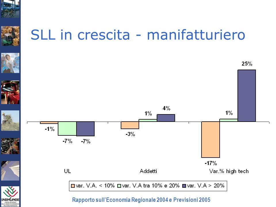 Rapporto sullEconomia Regionale 2004 e Previsioni 2005 SLL in crescita - manifatturiero