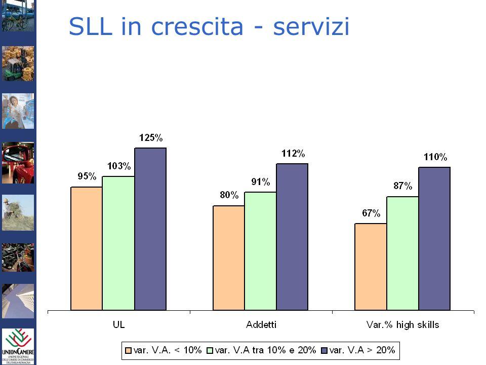 Rapporto sullEconomia Regionale 2004 e Previsioni 2005 SLL in crescita - servizi