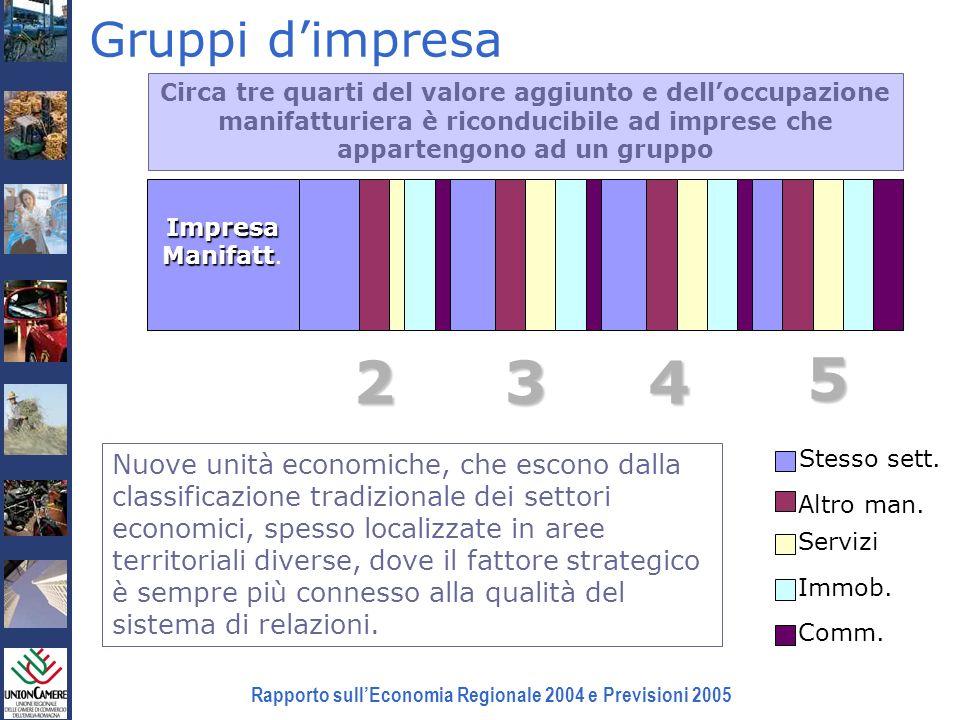 Rapporto sullEconomia Regionale 2004 e Previsioni 2005 Gruppi dimpresa Impresa Manifatt Manifatt. Stesso sett. Altro man. Servizi Immob. Comm. 234 5 N
