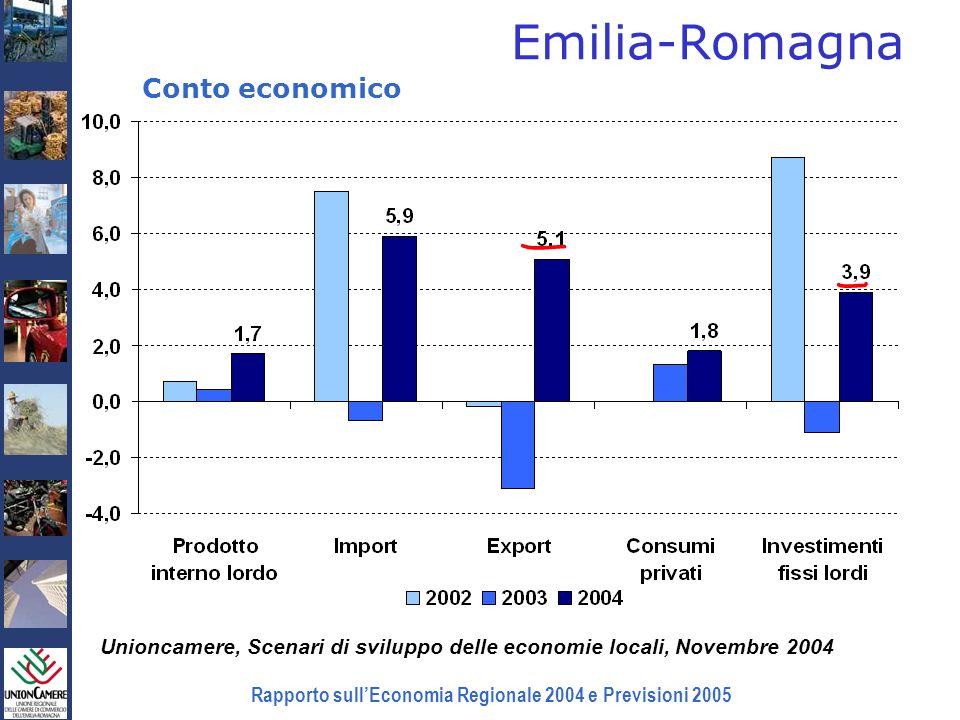 Rapporto sullEconomia Regionale 2004 e Previsioni 2005 Mercato del lavoro (1) Istat, Rilevazione sulle forze di lavoro, gennaio-giugno 2004 (2) Unioncamere, Ministero del Lavoro, Indagine Excelsior Emilia- Romagna Nord EstItalia Forza lavoro (1)1.916.0005.005.00024.263.000 Tasso di occupazione (15-64 anni) (1) 68,6%65,8%57,2% Tasso di disoccupazione (1) 3,5%3,9%8,3% Variaz.
