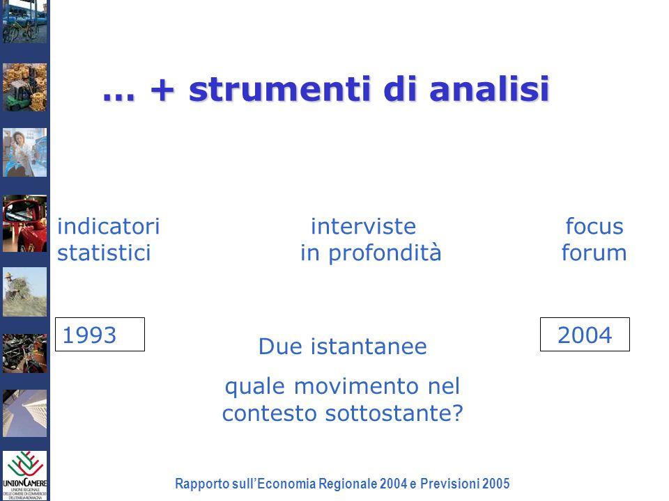 Rapporto sullEconomia Regionale 2004 e Previsioni 2005 … + strumenti di analisi indicatori interviste focus statistici in profondità forum 19932004 Du