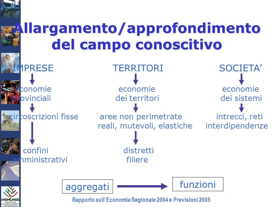 Rapporto sullEconomia Regionale 2004 e Previsioni 2005 Allargamento/approfondimento del campo conoscitivo IMPRESE TERRITORI SOCIETA economie economie