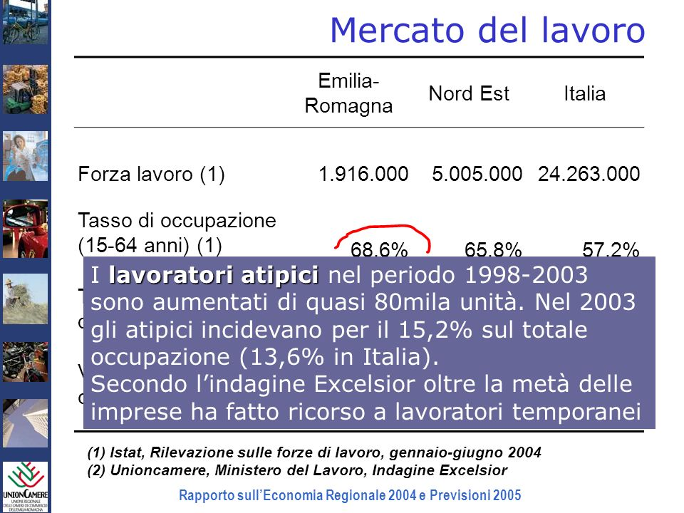 Rapporto sullEconomia Regionale 2004 e Previsioni 2005 Mercato del lavoro (1) Istat, Rilevazione sulle forze di lavoro, gennaio-giugno 2004 (2) Unionc