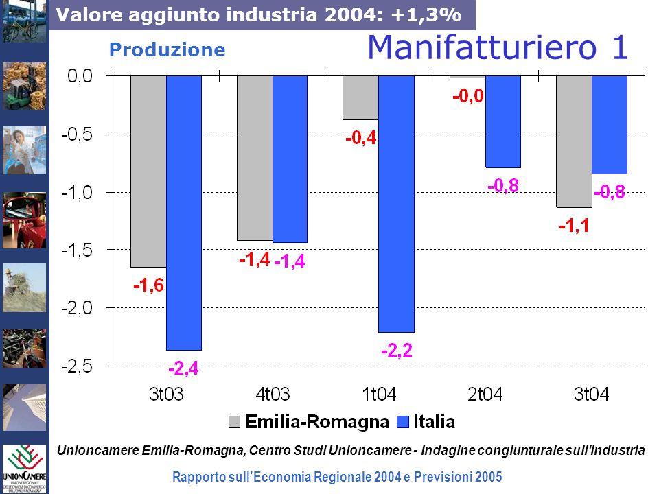 Rapporto sullEconomia Regionale 2004 e Previsioni 2005 Manifatturiero Totale Unità locali:-6,2% Occupazione:+1,3% Tessile-abbigliamento Unità locali:-36% Occupazione:-30%