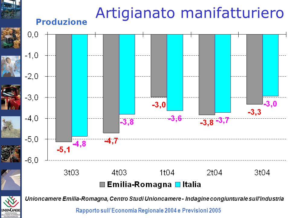 Rapporto sullEconomia Regionale 2004 e Previsioni 2005 Scenario Emilia-Romagna 2 Previsioni Conto economico Fonte: Unioncamere, Scenari di sviluppo delle economie locali, Novembre 2004 Incidenza dei settori sul valore aggiunto totale