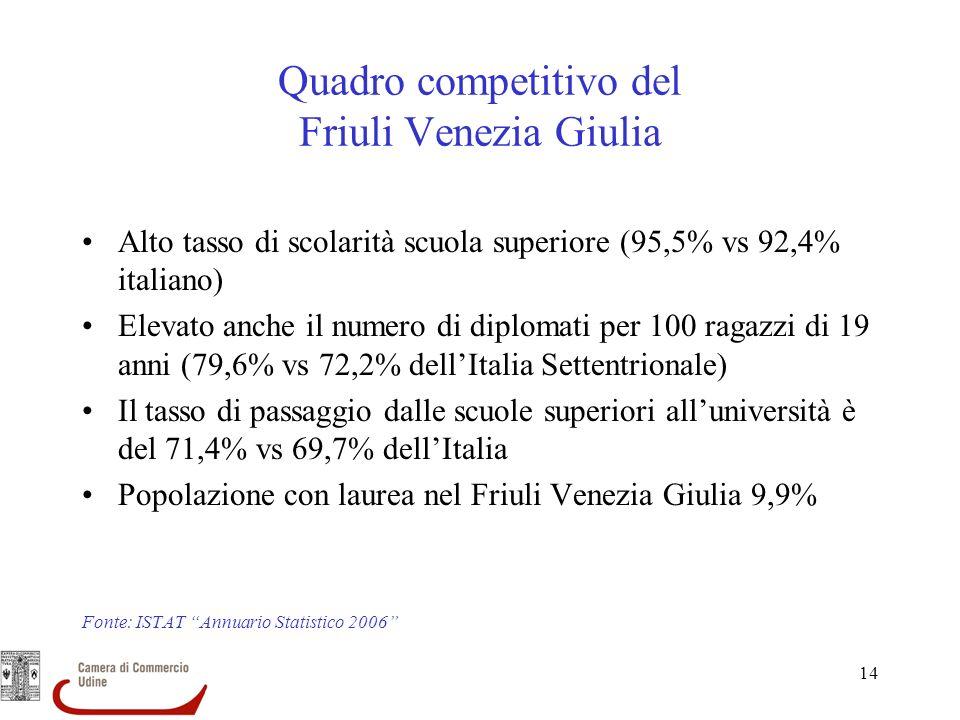 14 Quadro competitivo del Friuli Venezia Giulia Alto tasso di scolarità scuola superiore (95,5% vs 92,4% italiano) Elevato anche il numero di diplomat