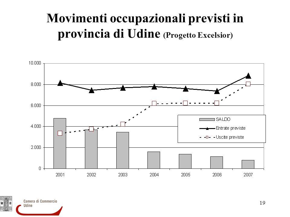 19 Movimenti occupazionali previsti in provincia di Udine (Progetto Excelsior)