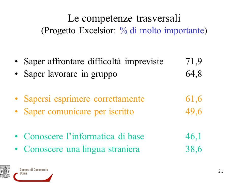 21 Le competenze trasversali (Progetto Excelsior: % di molto importante) Saper affrontare difficoltà impreviste71,9 Saper lavorare in gruppo64,8 Saper