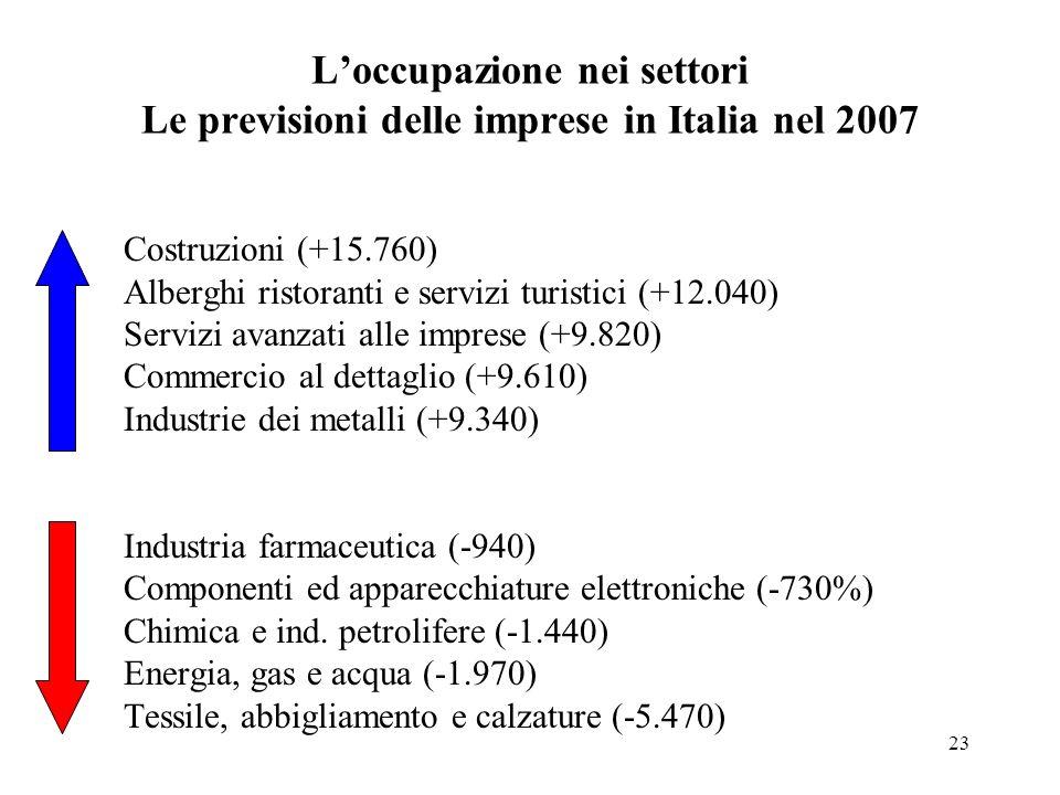 23 Loccupazione nei settori Le previsioni delle imprese in Italia nel 2007 Costruzioni (+15.760) Alberghi ristoranti e servizi turistici (+12.040) Ser