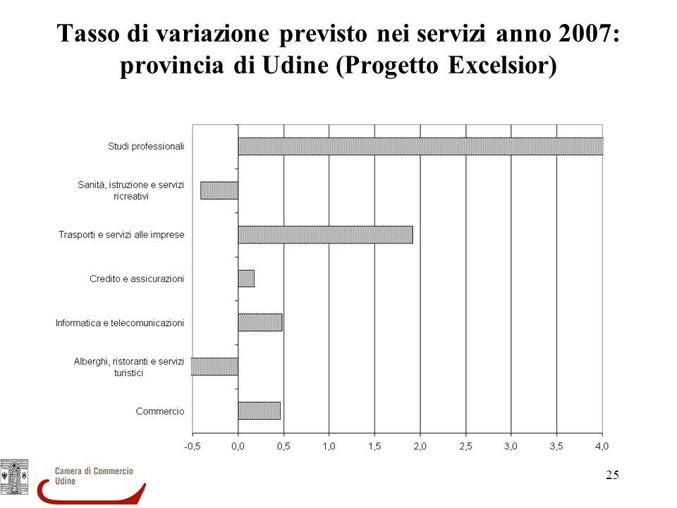 25 Tasso di variazione previsto nei servizi anno 2007: provincia di Udine (Progetto Excelsior)