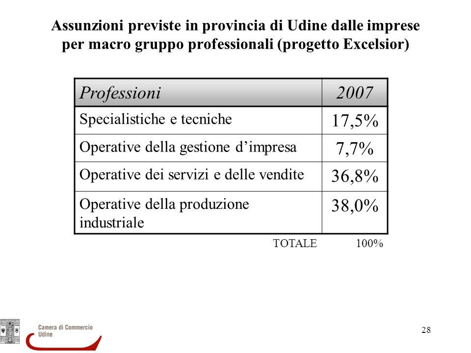 28 Assunzioni previste in provincia di Udine dalle imprese per macro gruppo professionali (progetto Excelsior) Professioni2007 Specialistiche e tecnic