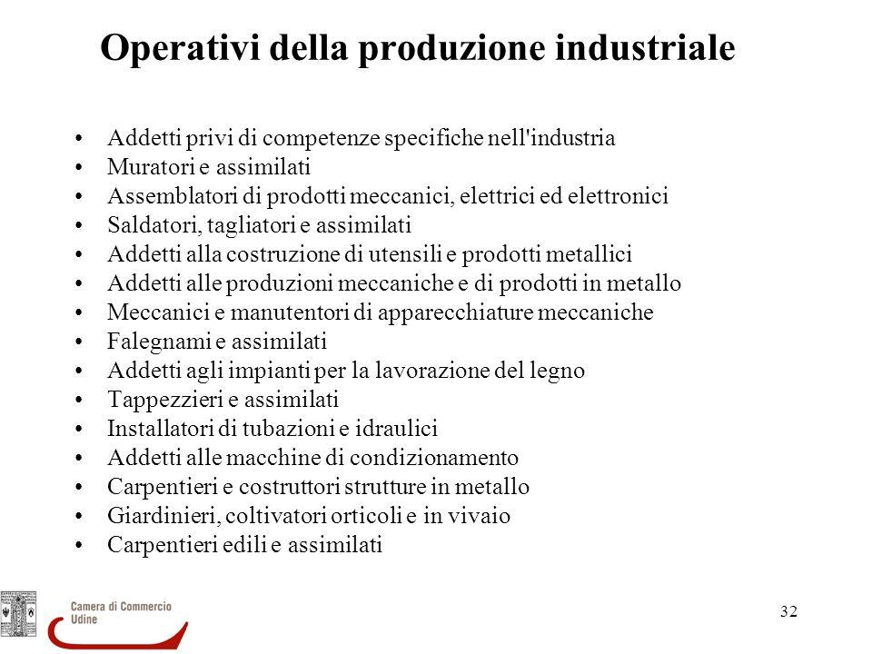 32 Operativi della produzione industriale Addetti privi di competenze specifiche nell'industria Muratori e assimilati Assemblatori di prodotti meccani